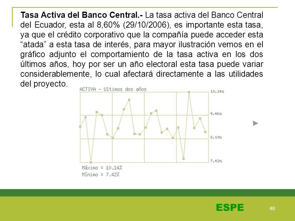 Tasa Activa del Banco Central