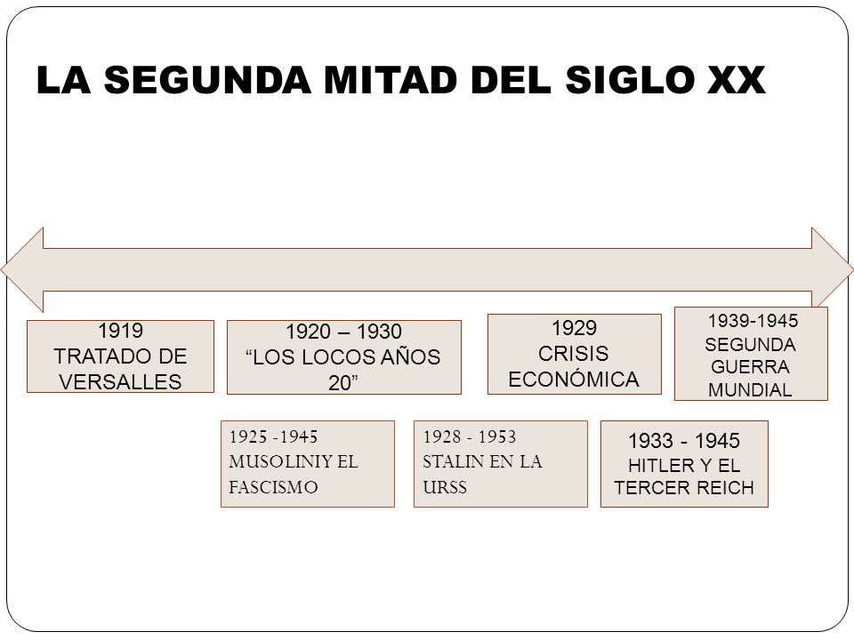 LA SEGUNDA MITAD DEL SIGLO XX