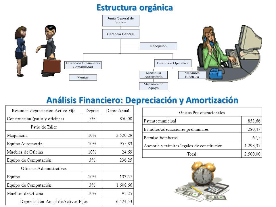 Análisis Financiero: Depreciación y Amortización