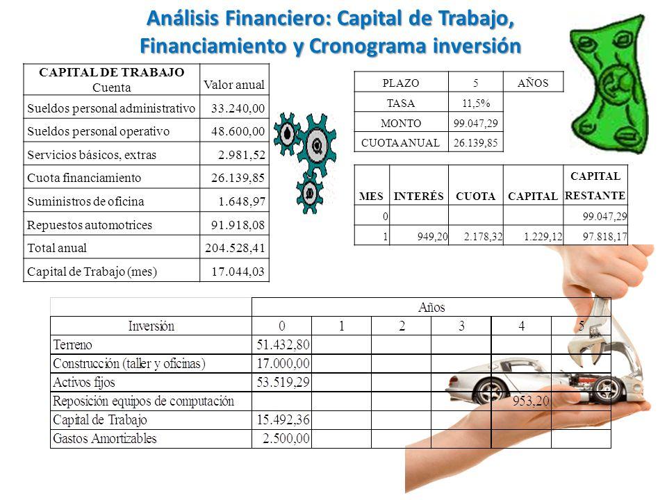 Análisis Financiero: Capital de Trabajo, Financiamiento y Cronograma inversión