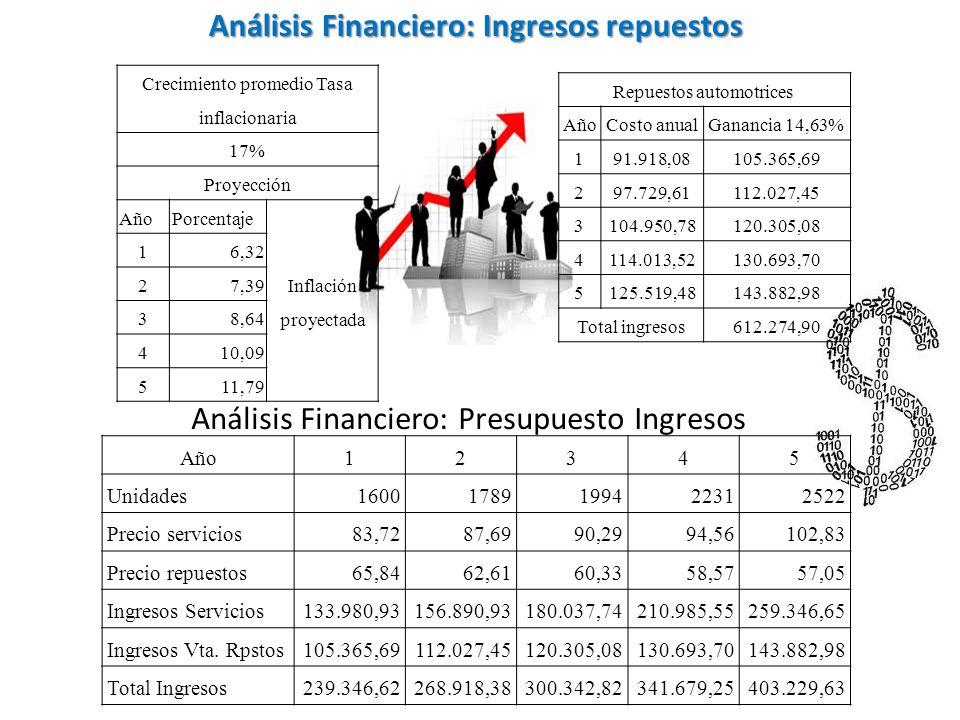Análisis Financiero: Ingresos repuestos