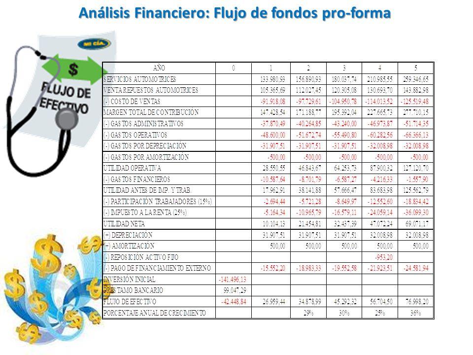 Análisis Financiero: Flujo de fondos pro-forma