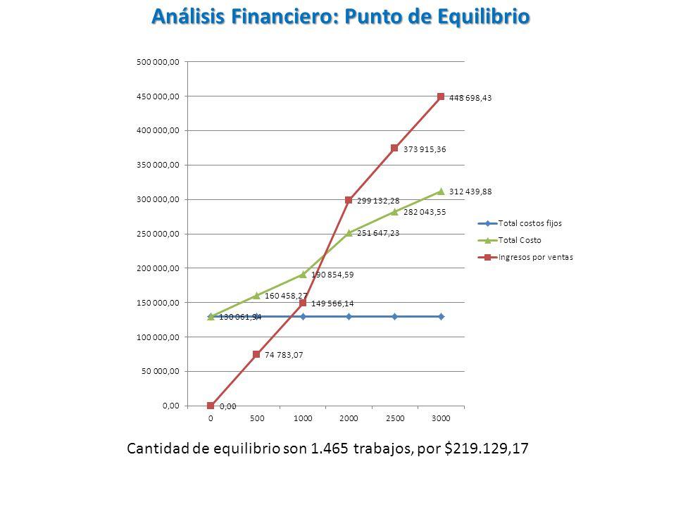 Análisis Financiero: Punto de Equilibrio