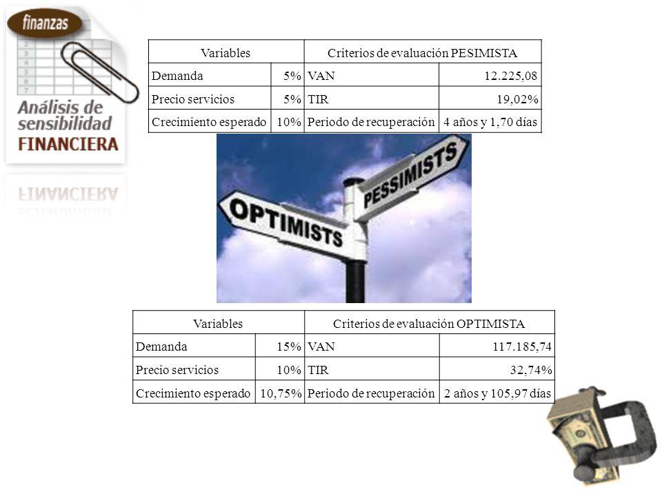 Criterios de evaluación PESIMISTA Demanda 5% VAN 12.225,08