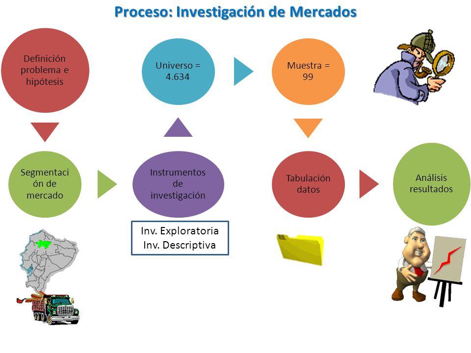 Proceso: Investigación de Mercados