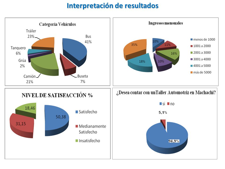 Interpretación de resultados