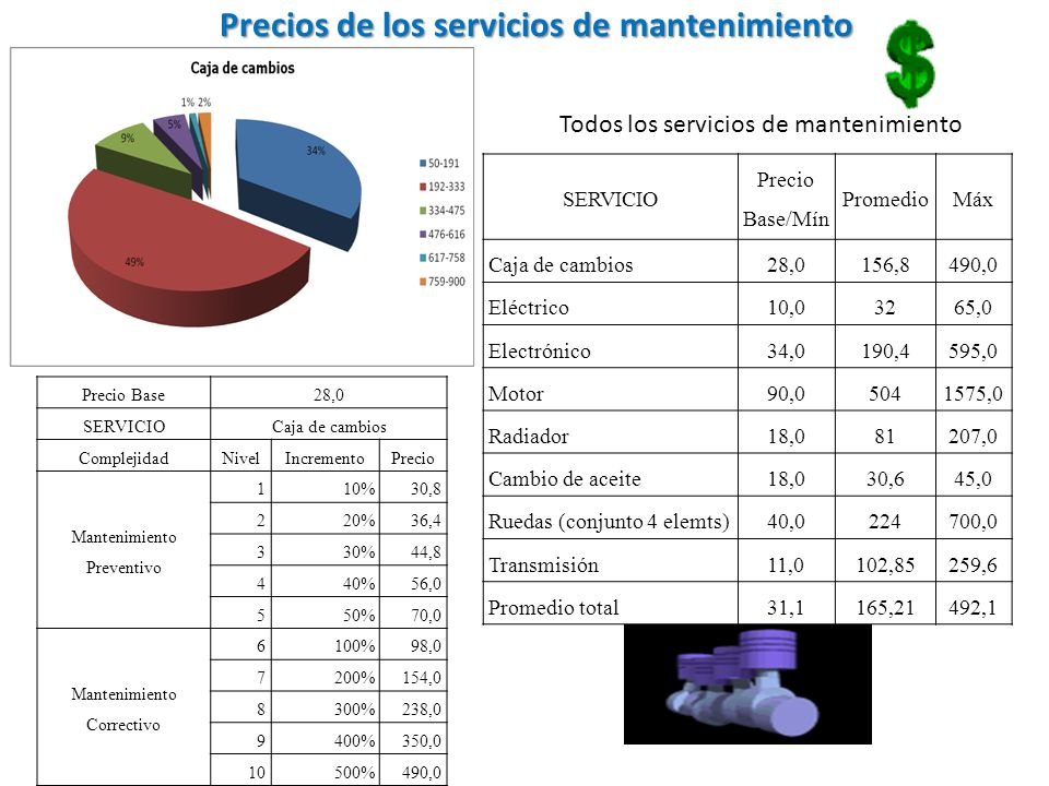 Precios de los servicios de mantenimiento