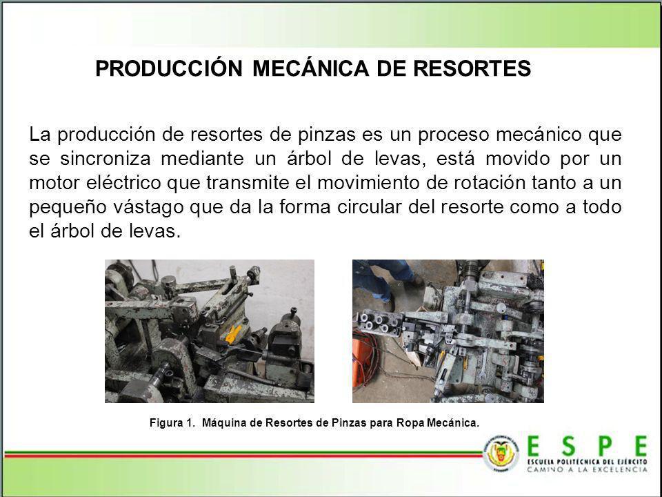 Figura 1. Máquina de Resortes de Pinzas para Ropa Mecánica.