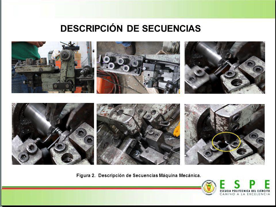Figura 2. Descripción de Secuencias Máquina Mecánica.