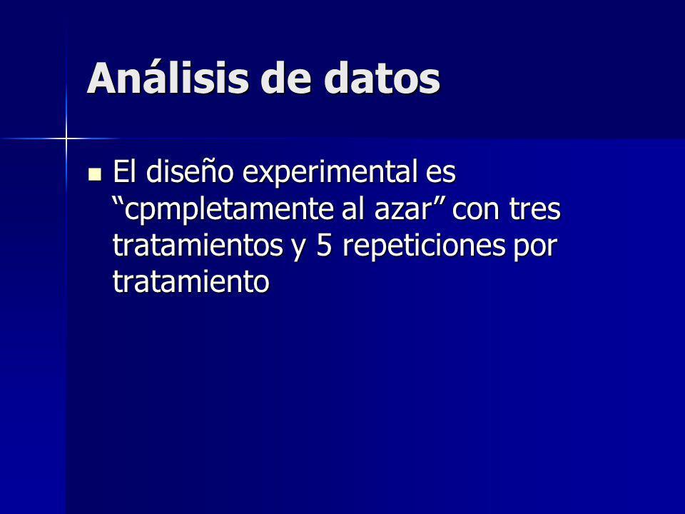Análisis de datos El diseño experimental es cpmpletamente al azar con tres tratamientos y 5 repeticiones por tratamiento.