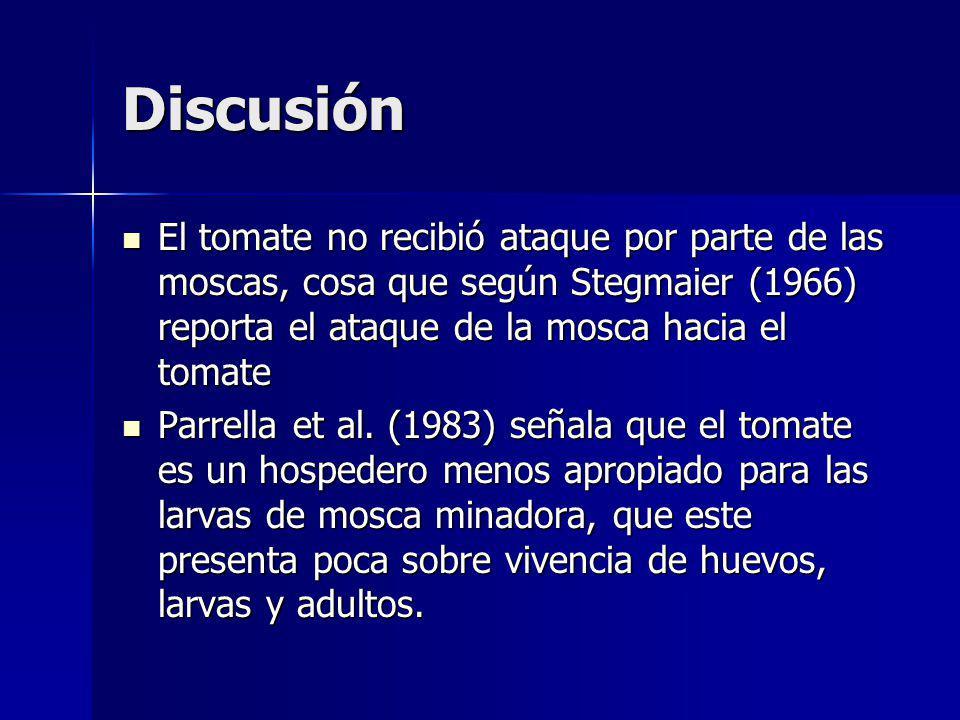 Discusión El tomate no recibió ataque por parte de las moscas, cosa que según Stegmaier (1966) reporta el ataque de la mosca hacia el tomate.