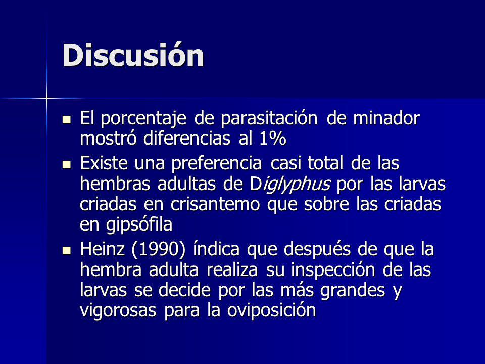 Discusión El porcentaje de parasitación de minador mostró diferencias al 1%