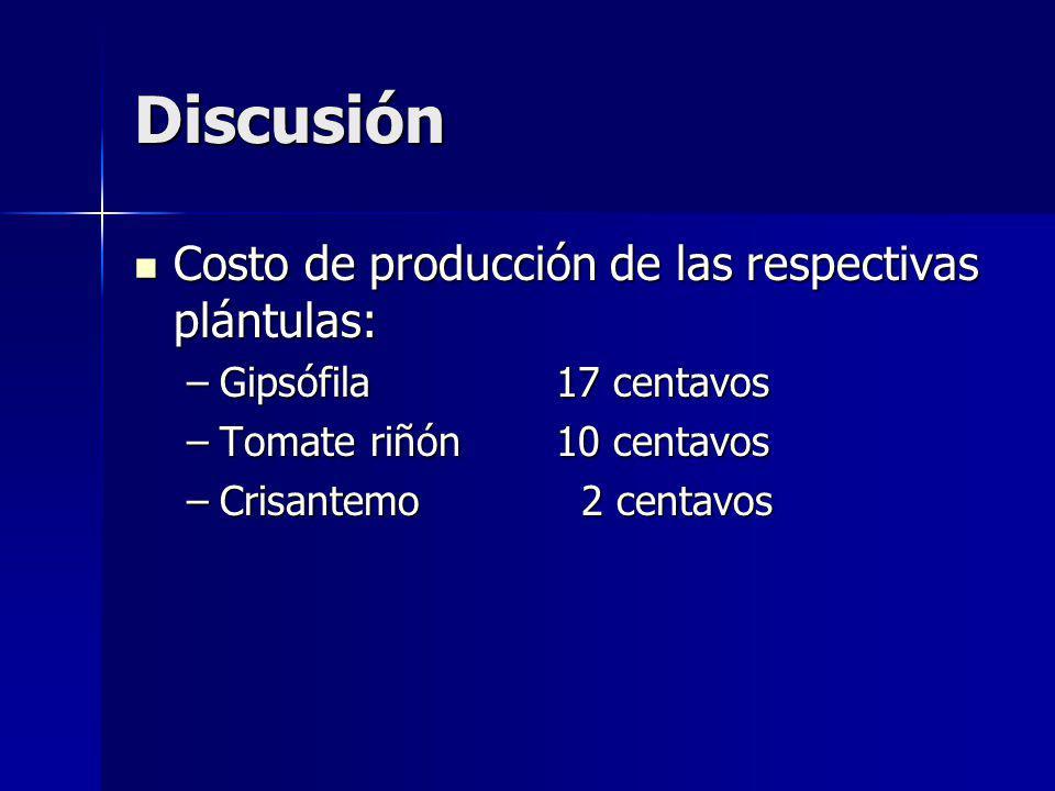 Discusión Costo de producción de las respectivas plántulas: