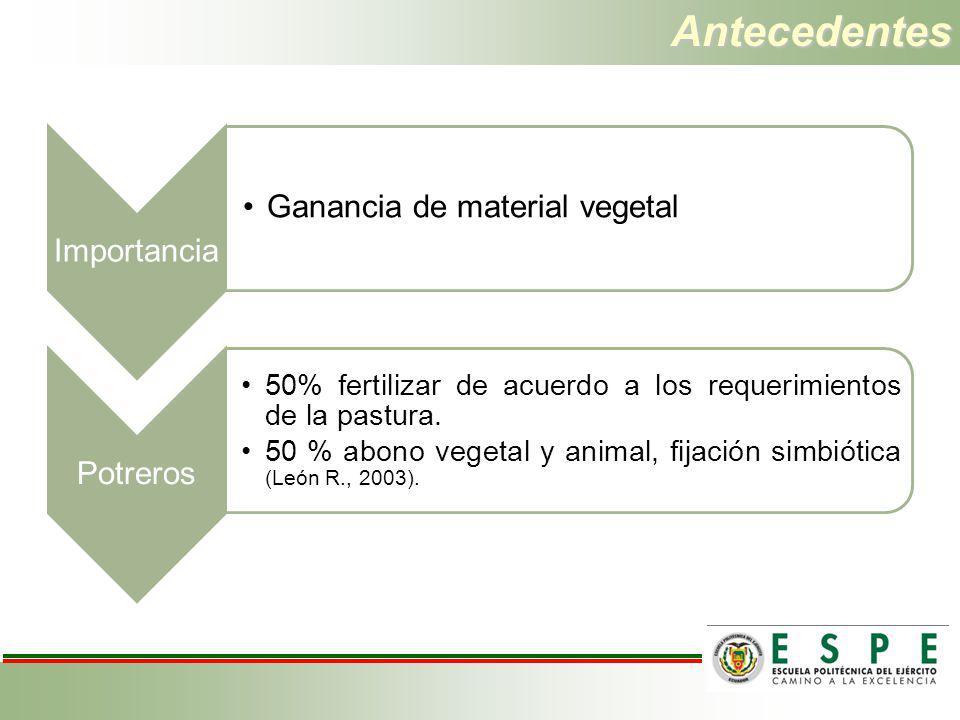 Antecedentes Ganancia de material vegetal