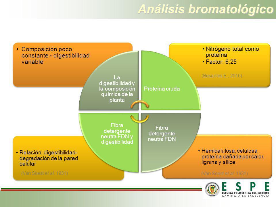 Análisis bromatológico