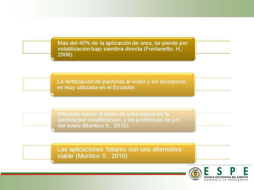 Más del 40% de la aplicación de urea, se pierde por volatilización bajo siembra directa (Fontanetto, H.; 2006).