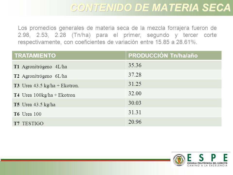 CONTENIDO DE MATERIA SECA