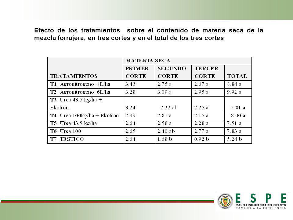 Efecto de los tratamientos sobre el contenido de materia seca de la mezcla forrajera, en tres cortes y en el total de los tres cortes