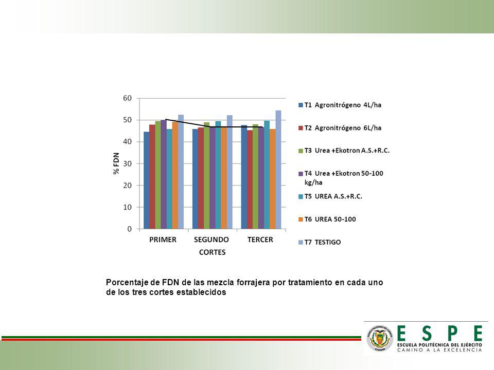 Porcentaje de FDN de las mezcla forrajera por tratamiento en cada uno de los tres cortes establecidos