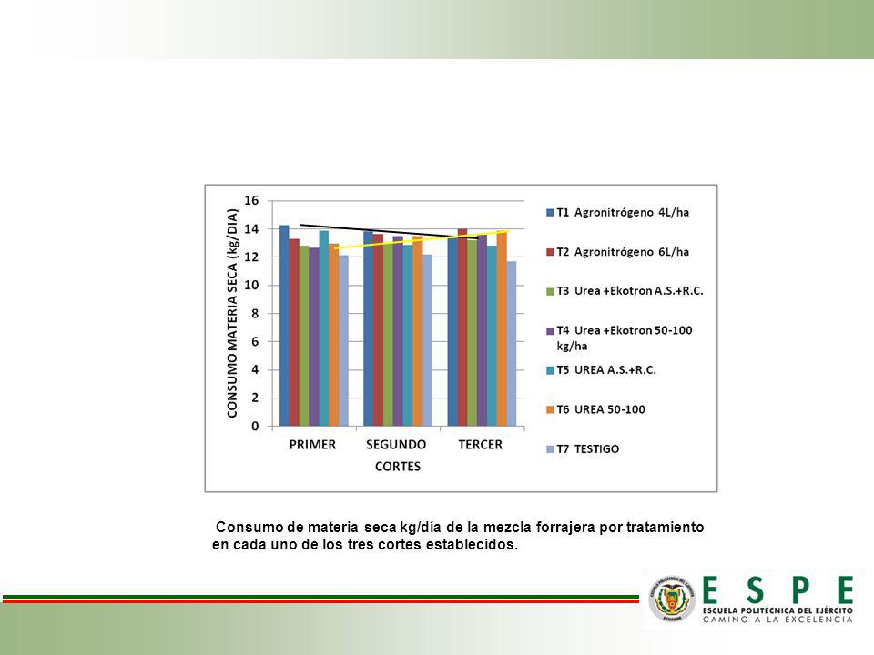 Consumo de materia seca kg/día de la mezcla forrajera por tratamiento en cada uno de los tres cortes establecidos.