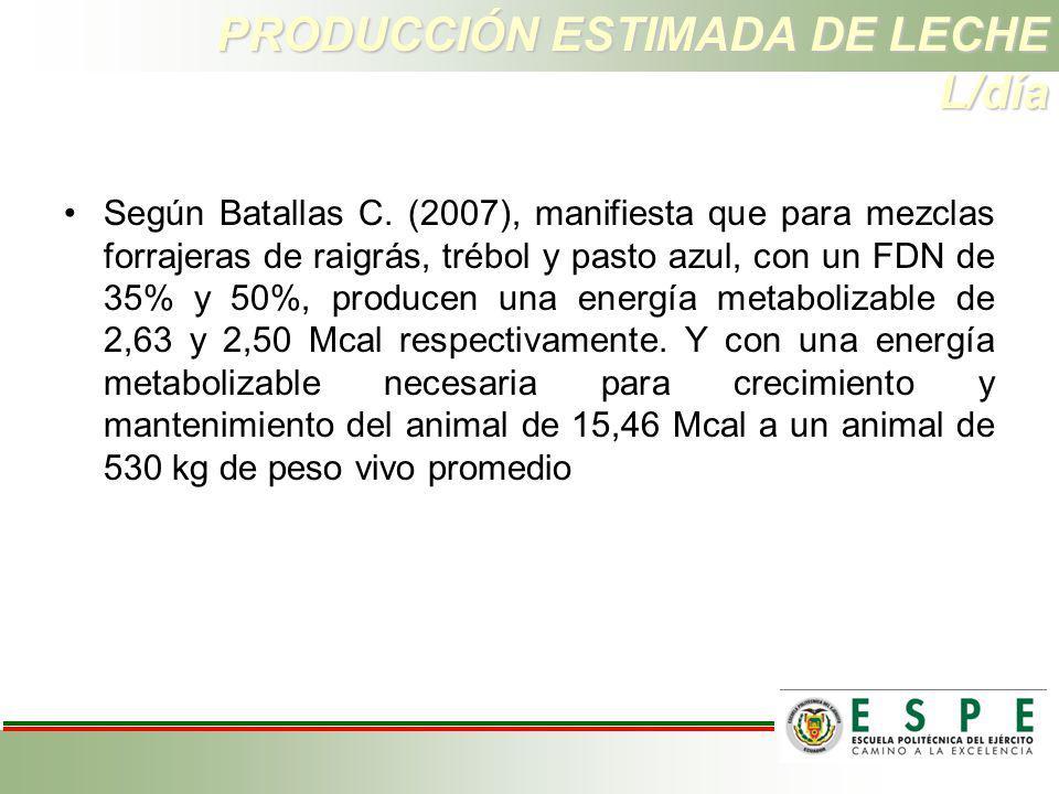 PRODUCCIÓN ESTIMADA DE LECHE L/día