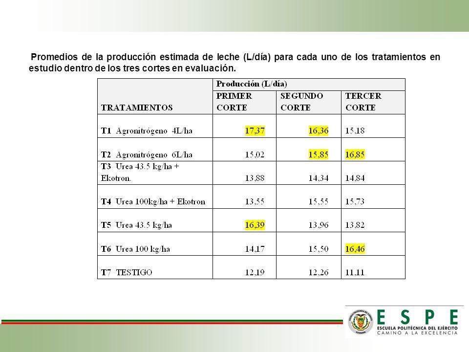 Promedios de la producción estimada de leche (L/día) para cada uno de los tratamientos en estudio dentro de los tres cortes en evaluación.