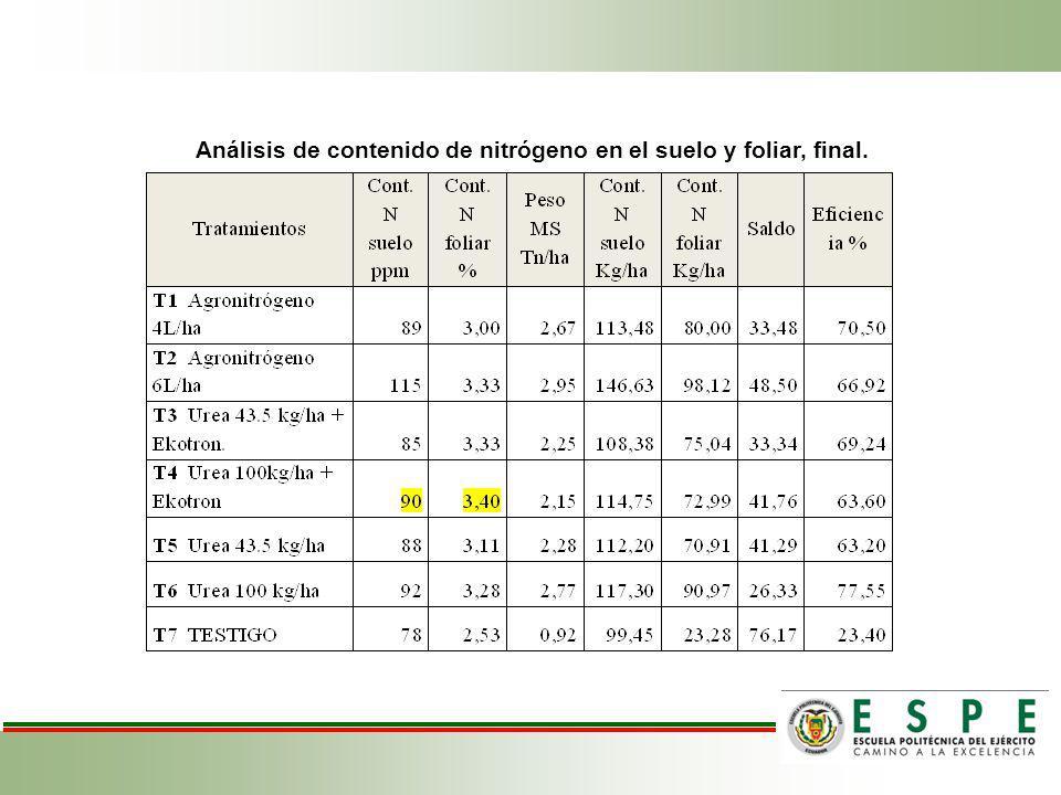 Análisis de contenido de nitrógeno en el suelo y foliar, final.