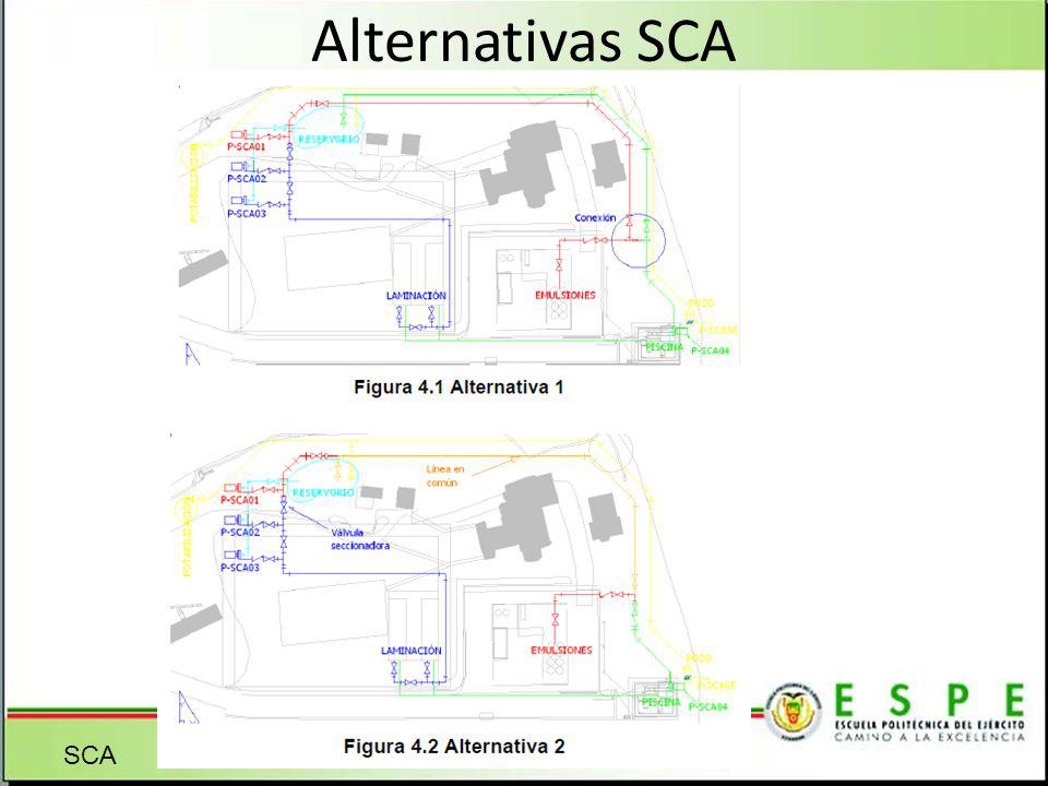 Alternativas SCA SCA