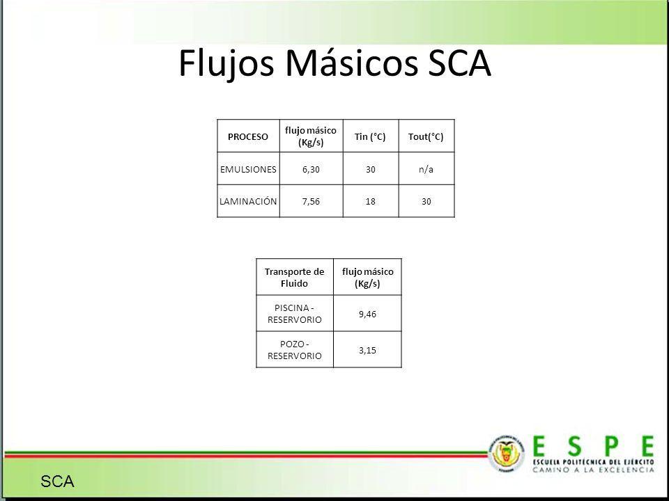 Flujos Másicos SCA SCA PROCESO flujo másico (Kg/s) Tin (°C) Tout(°C)