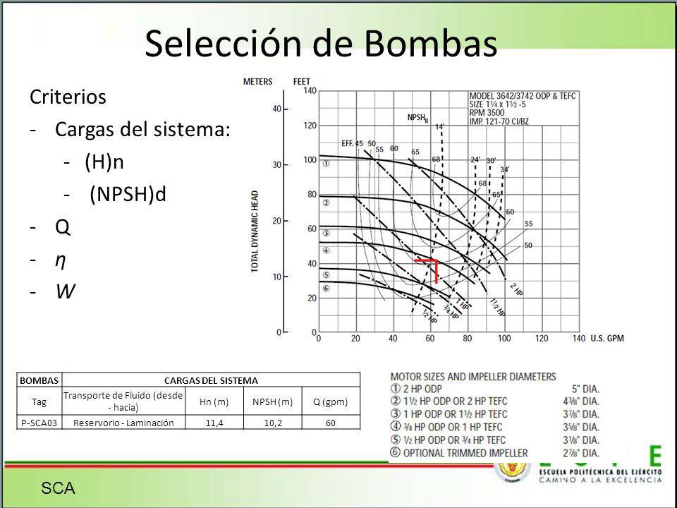 Selección de Bombas Criterios Cargas del sistema: (H)n (NPSH)d Q ƞ W