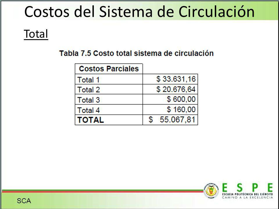 Costos del Sistema de Circulación