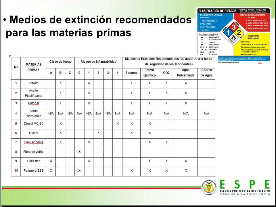 Medios de extinción recomendados