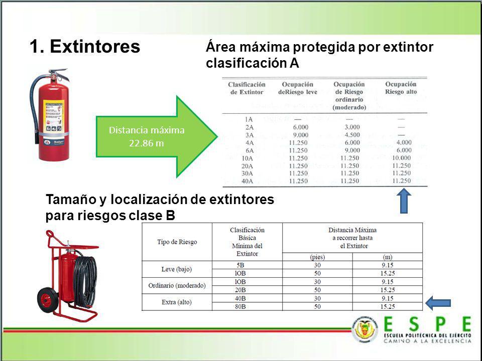 1. Extintores Área máxima protegida por extintor clasificación A