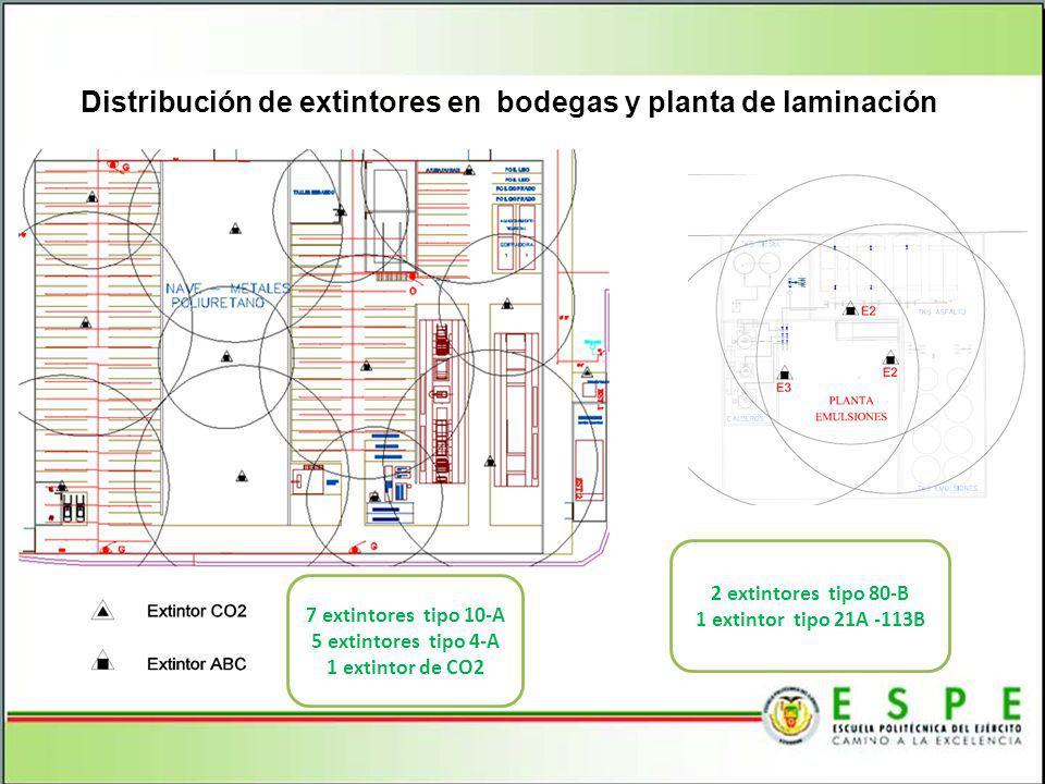 Distribución de extintores en bodegas y planta de laminación