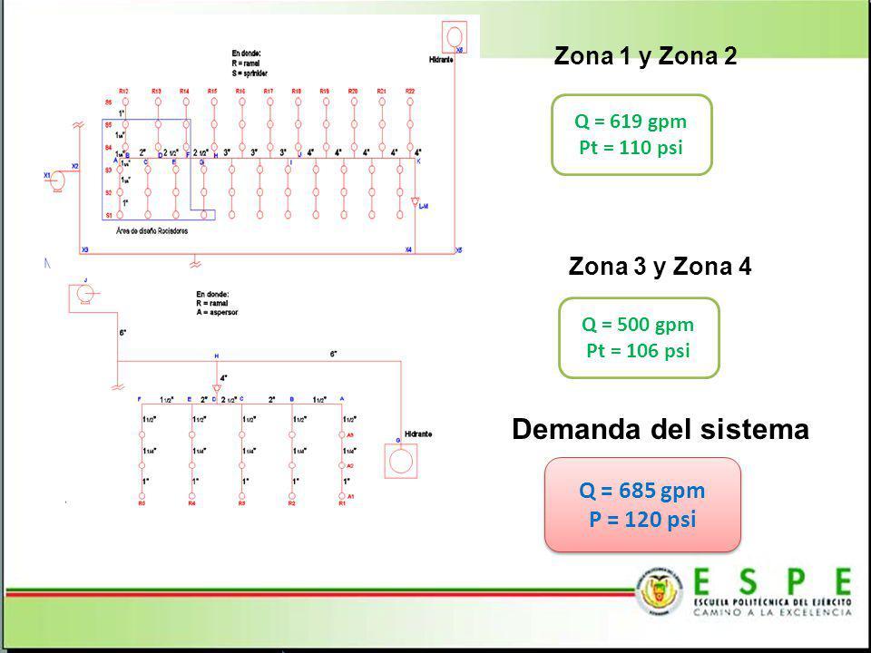 Demanda del sistema Zona 1 y Zona 2 Zona 3 y Zona 4 Q = 685 gpm