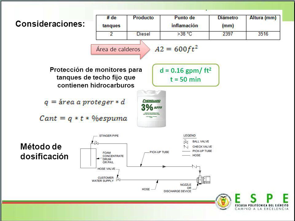 Consideraciones: Método de dosificación d = 0.16 gpm/ ft2 t = 50 min