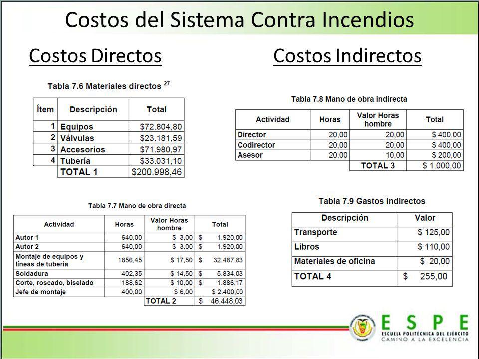 Costos del Sistema Contra Incendios