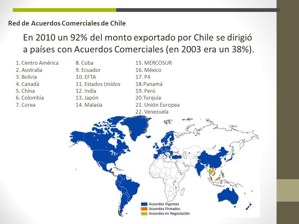 Red de Acuerdos Comerciales de Chile