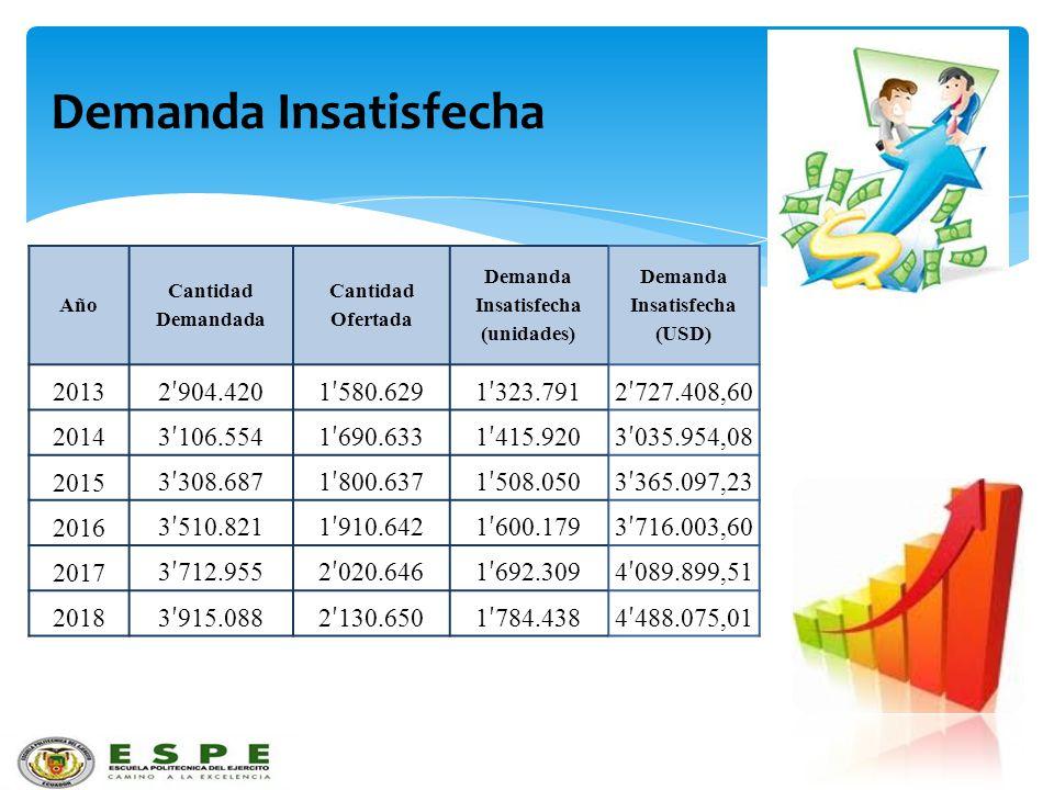 Demanda Insatisfecha (unidades) Demanda Insatisfecha (USD)