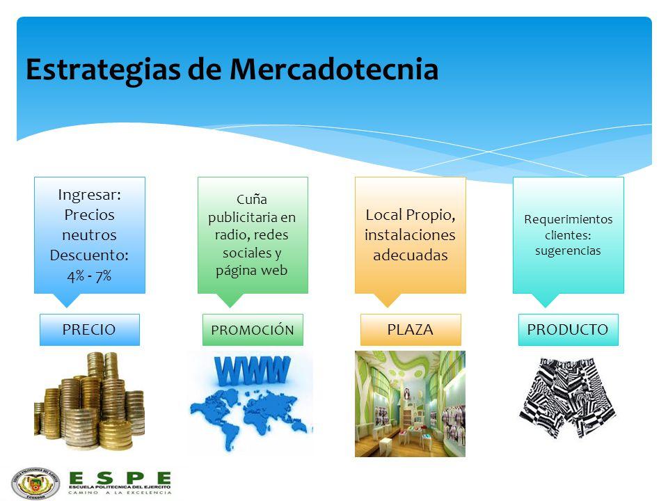Estrategias de Mercadotecnia