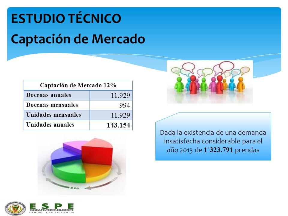 ESTUDIO TÉCNICO Captación de Mercado 11.929 994 143.154