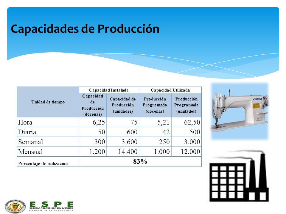 Capacidades de Producción