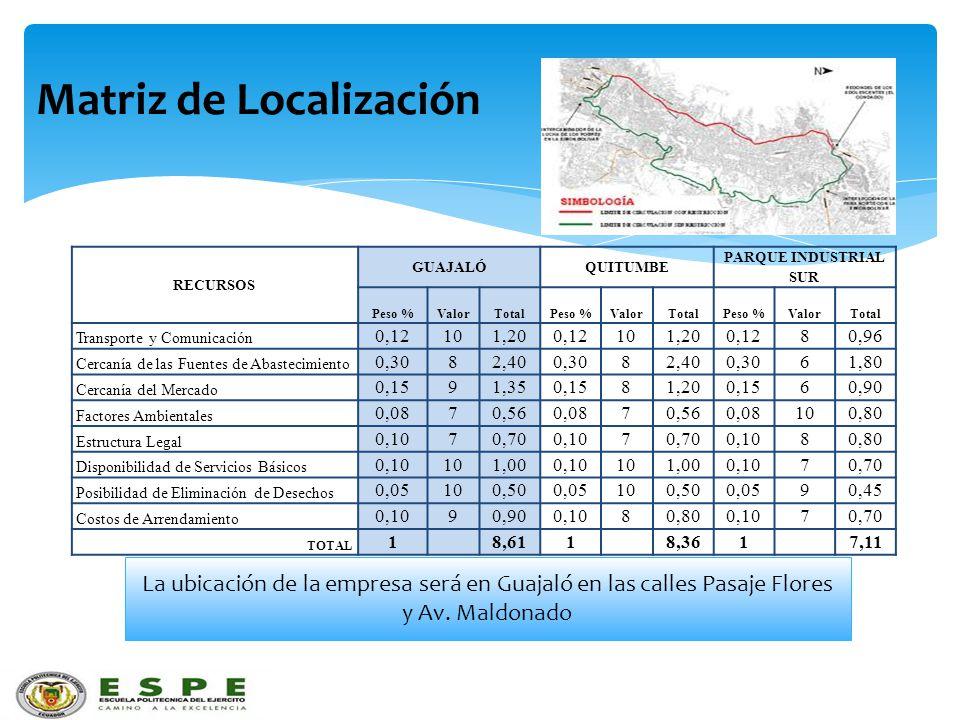 Matriz de Localización