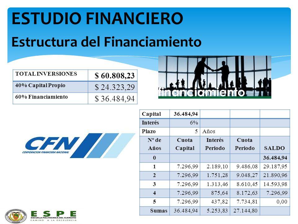 ESTUDIO FINANCIERO Estructura del Financiamiento $ 60.808,23