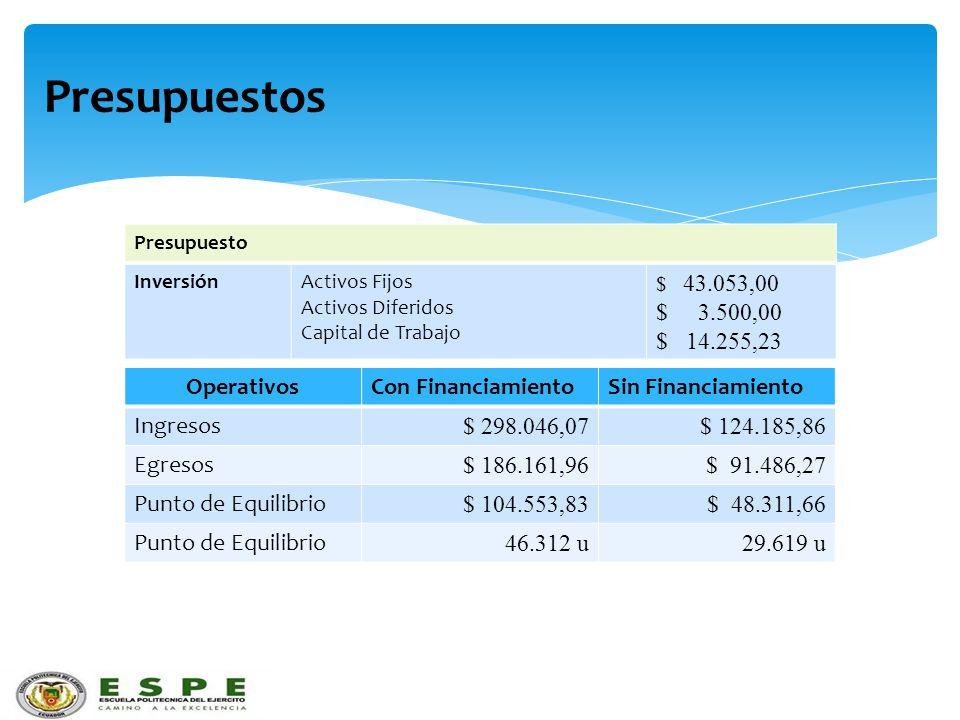 Presupuestos $ 3.500,00 $ 14.255,23 Operativos Con Financiamiento