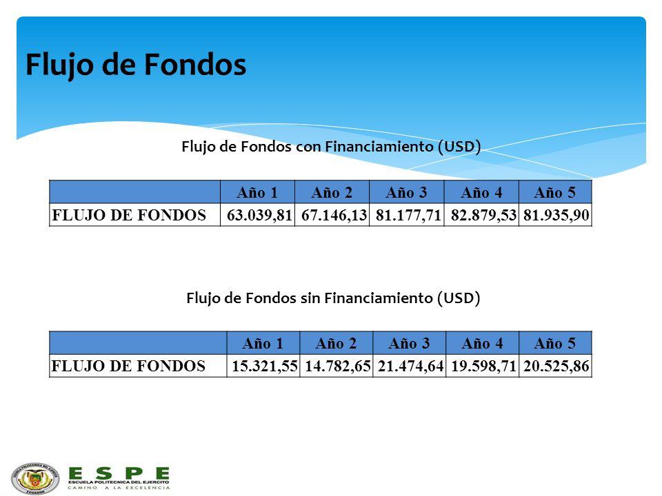 Flujo de Fondos Flujo de Fondos con Financiamiento (USD) Año 1 Año 2