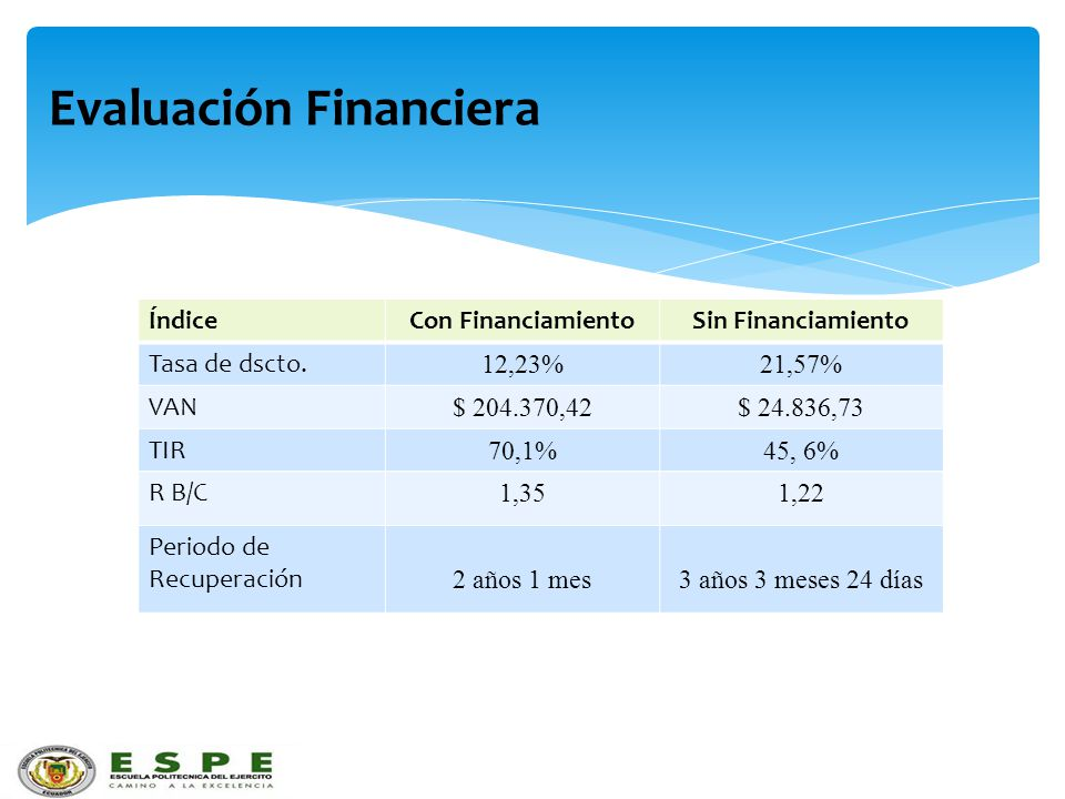 Evaluación Financiera