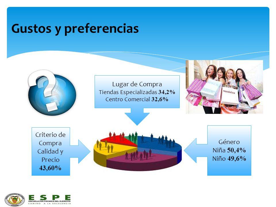 Tiendas Especializadas 34,2%