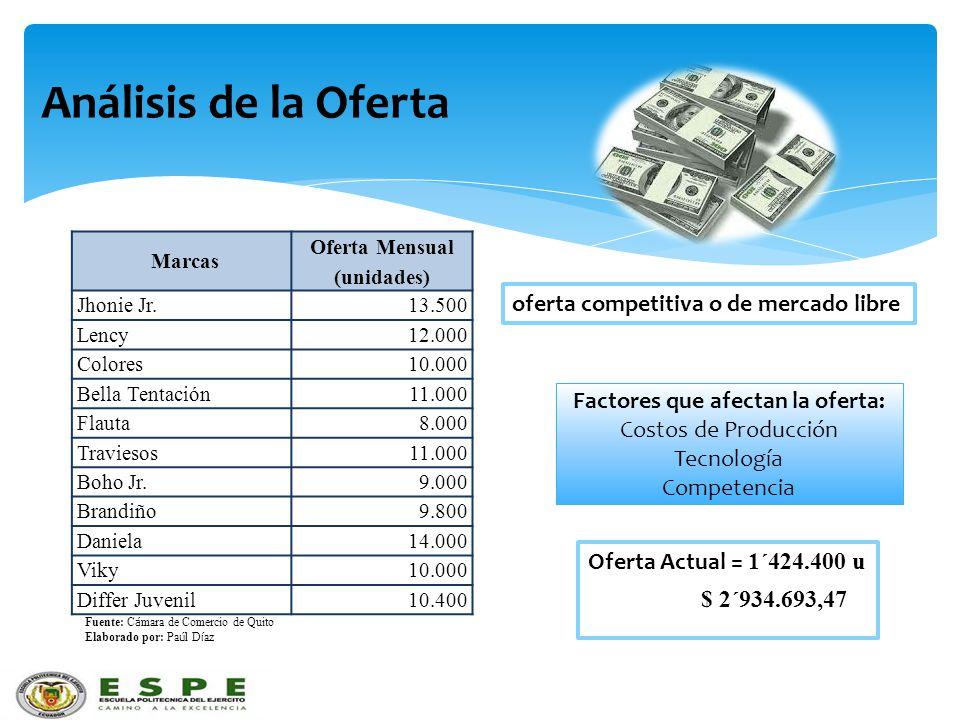 Oferta Mensual (unidades) Factores que afectan la oferta: