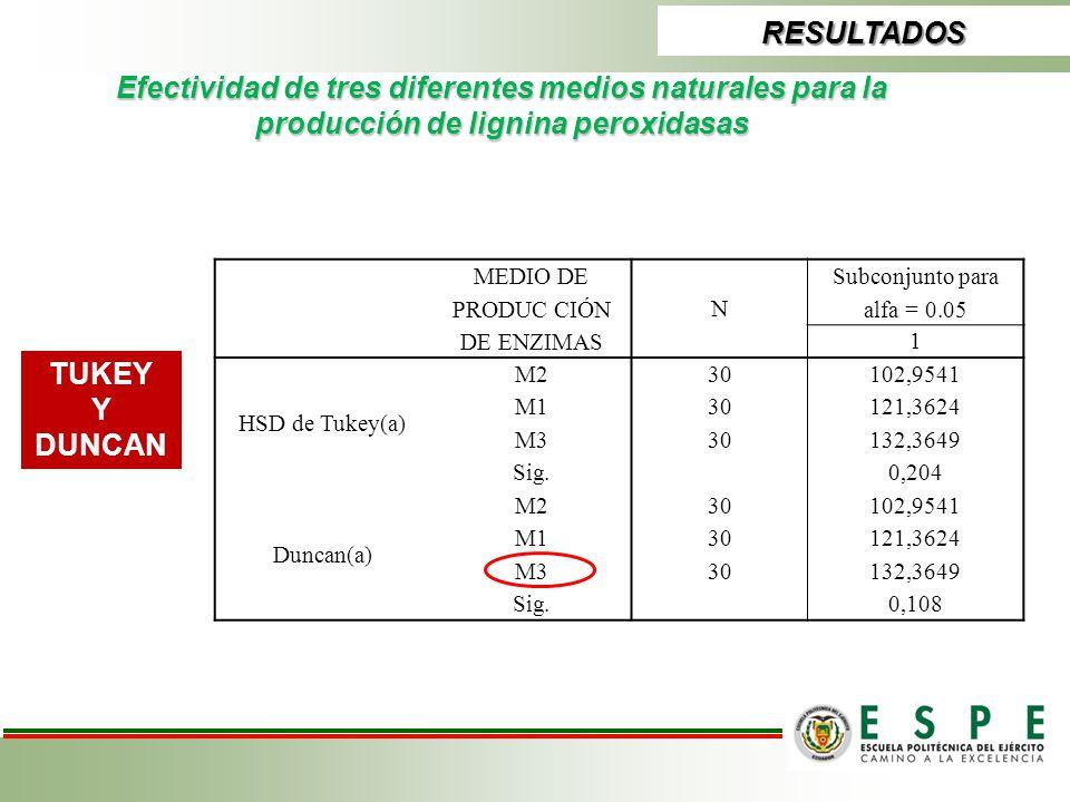 RESULTADOS Efectividad de tres diferentes medios naturales para la producción de lignina peroxidasas.